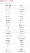 「独立音乐公社」40强名单火热出炉