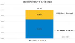 腾讯2017全年财报:社交广告年收入达256.1亿元