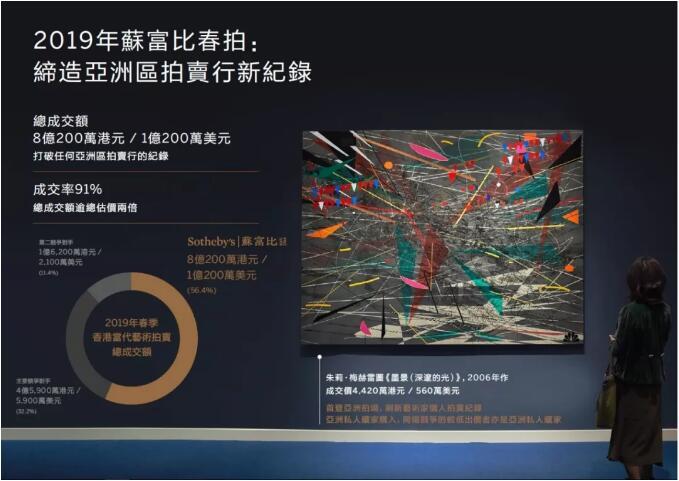 当代艺术市场动向前瞻:��洲巍立国际舞台